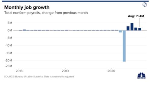 https://www.cnbc.com/2020/09/04/jobs-report-august-2020-.html