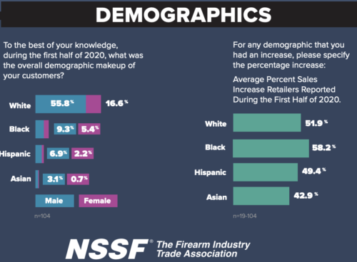 https://www.nssf.org/wp-content/uploads/2020/07/InfographicCustomerDemosJuly2020.pdf